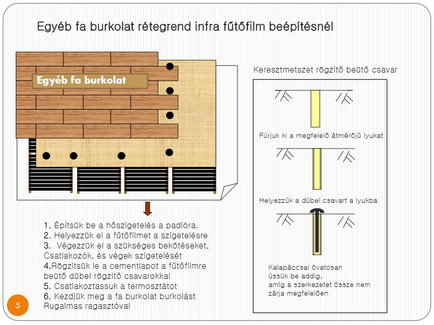 Infra-fűtőfólia-szerelése-egyéb-faburkolattal-burkolattal