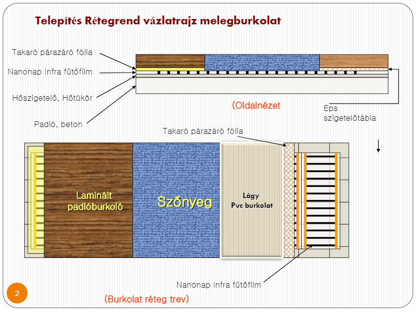 Infra-fűtőfilm-szerelése-különböző-rétegrenddel